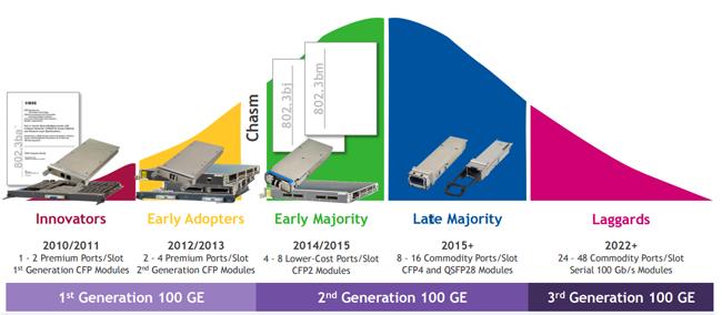 100G-transceivers-evolution