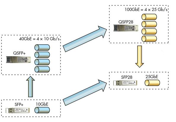 25GbE/10GbE/40GbE/100GbE Fiber Optic Cabling Introduction