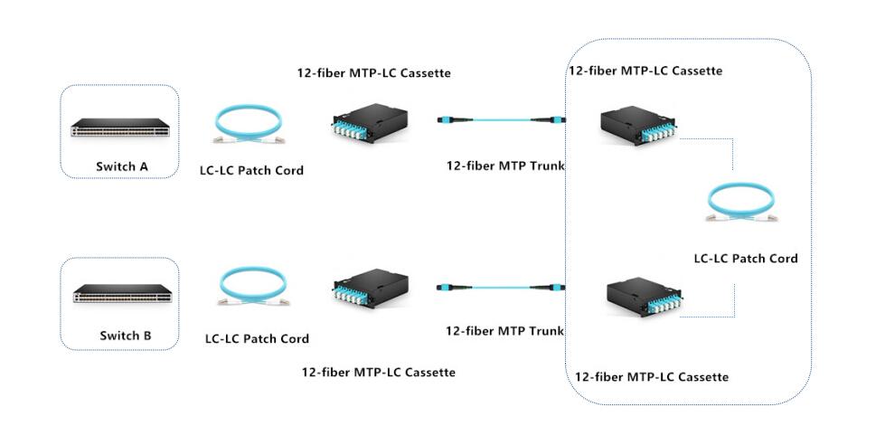 40g-QSFP-SR bidi cross-connection