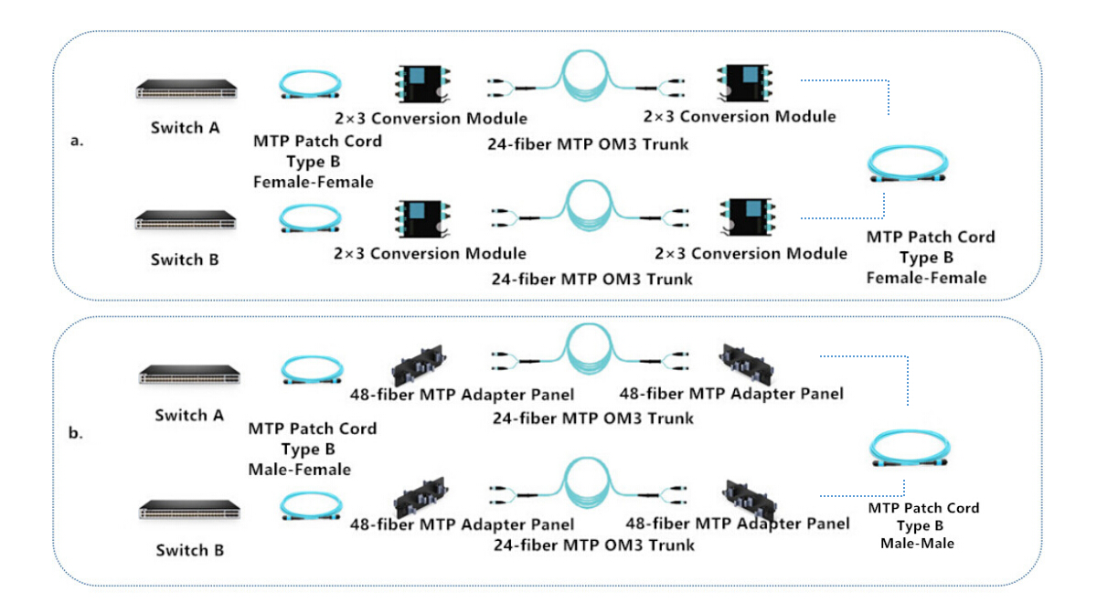 Cabling Options For 40g Qsfp Sr4 And Bidi Transceivers Mtpmpocrossovercablediagram1jpg Cross Connection