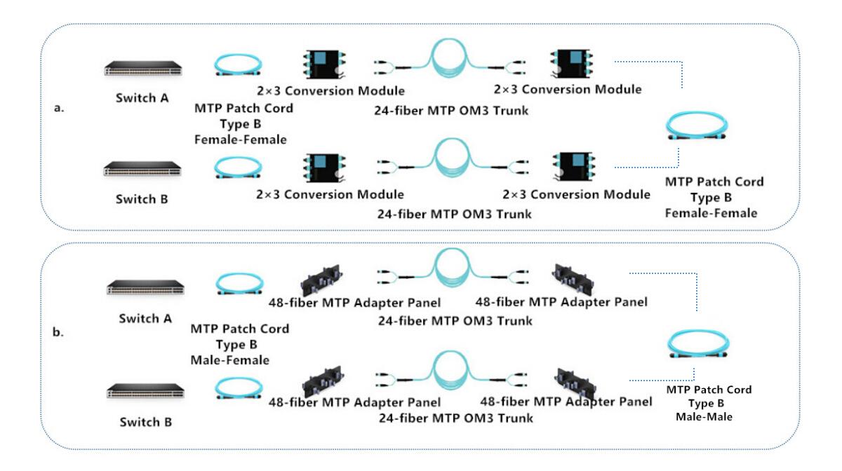 40g-QSFP-SR4 cross-connection