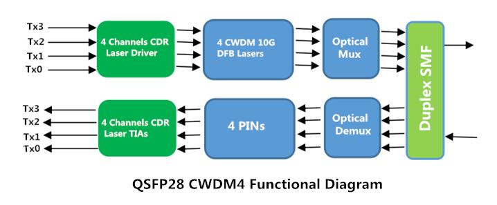 QSFP28 CWDM4