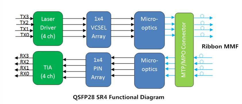 QSFP28 SR4