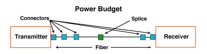 fiber link power budget