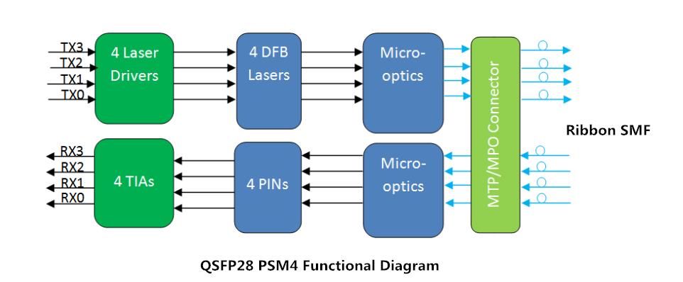 qsfp8 PSM4
