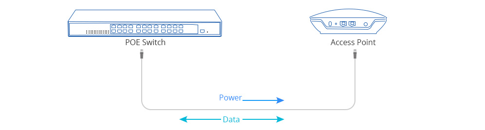 working principle of PoE switch