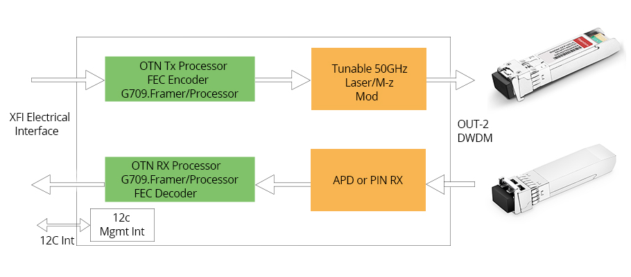 tunable-transceiver