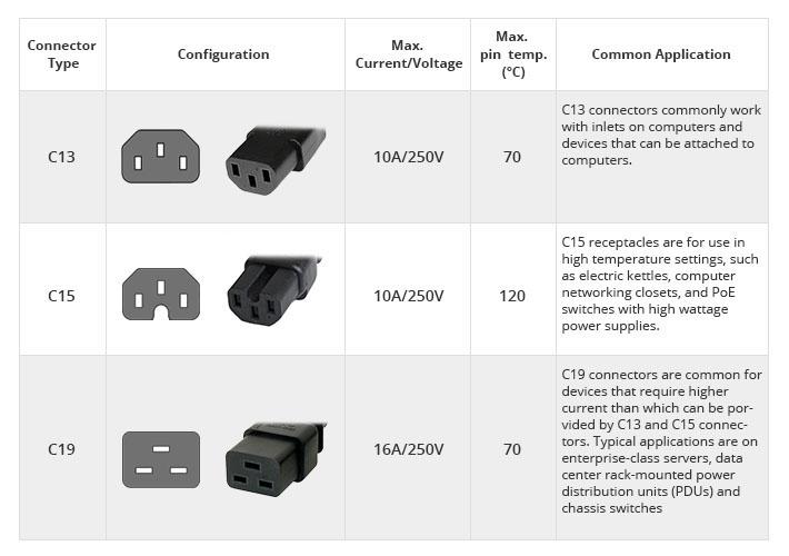 IEC-C13-C15-C19-connector