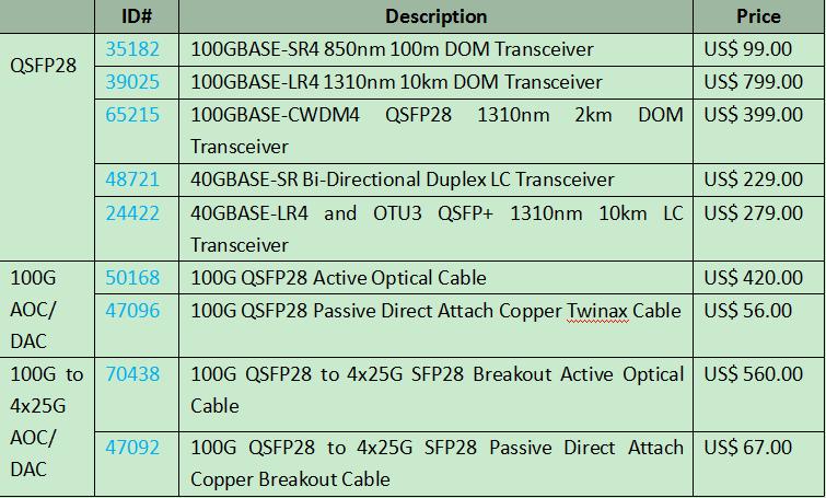N8500-32C Switch