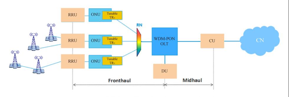 WDM-PON network