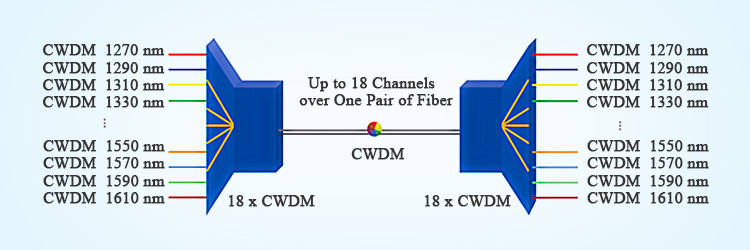 passive CWDM vs active CWDM